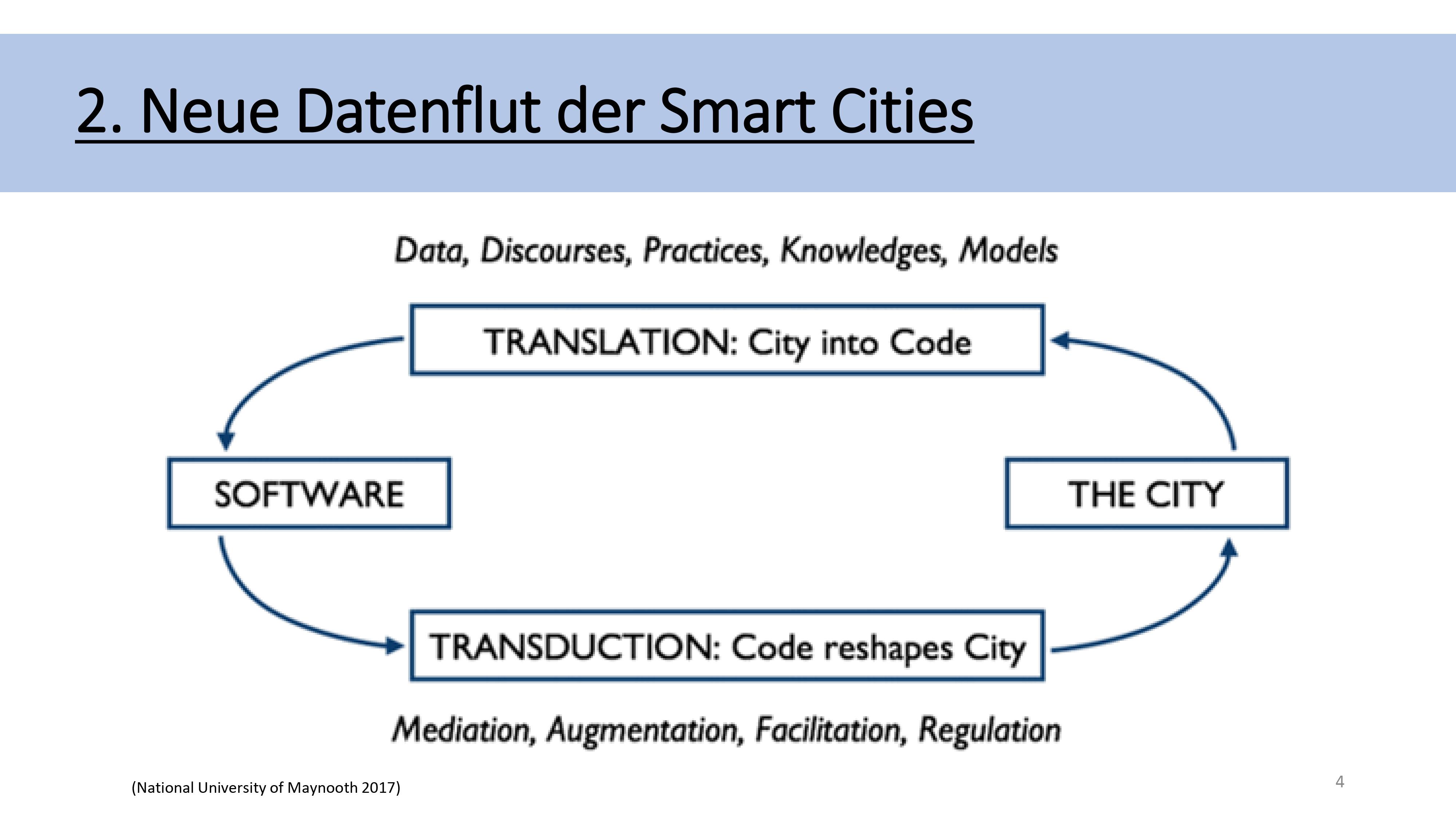 Neue Datenflut der Smart City